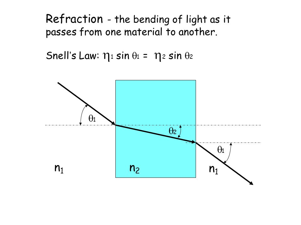 n1n1 11 22 n2n2 n1n1 11 Refraction - the bending of light as it passes from one material to another.