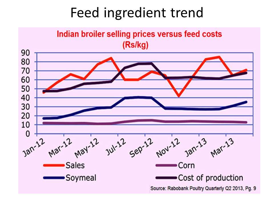 Feed ingredient trend