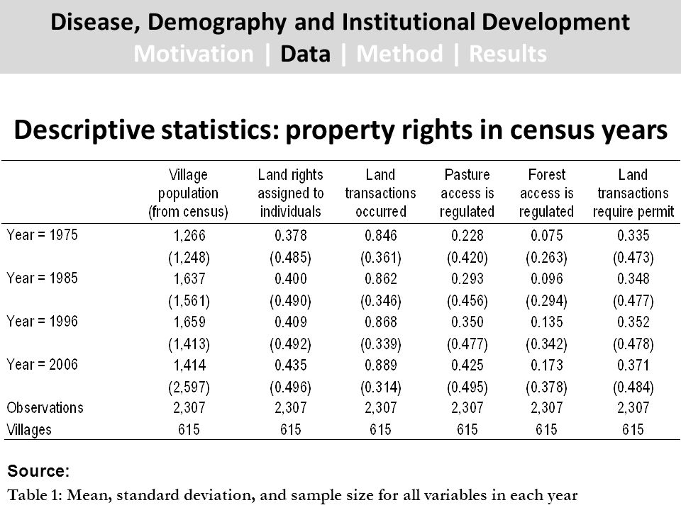 Descriptive statistics: property rights in census years Disease, Demography and Institutional Development Motivation | Data | Method | Results Source: