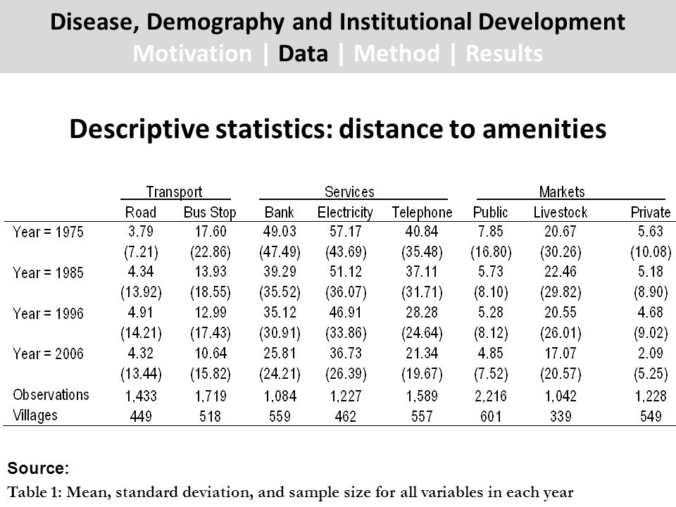 Descriptive statistics: distance to amenities Disease, Demography and Institutional Development Motivation | Data | Method | Results Source: Table 1: