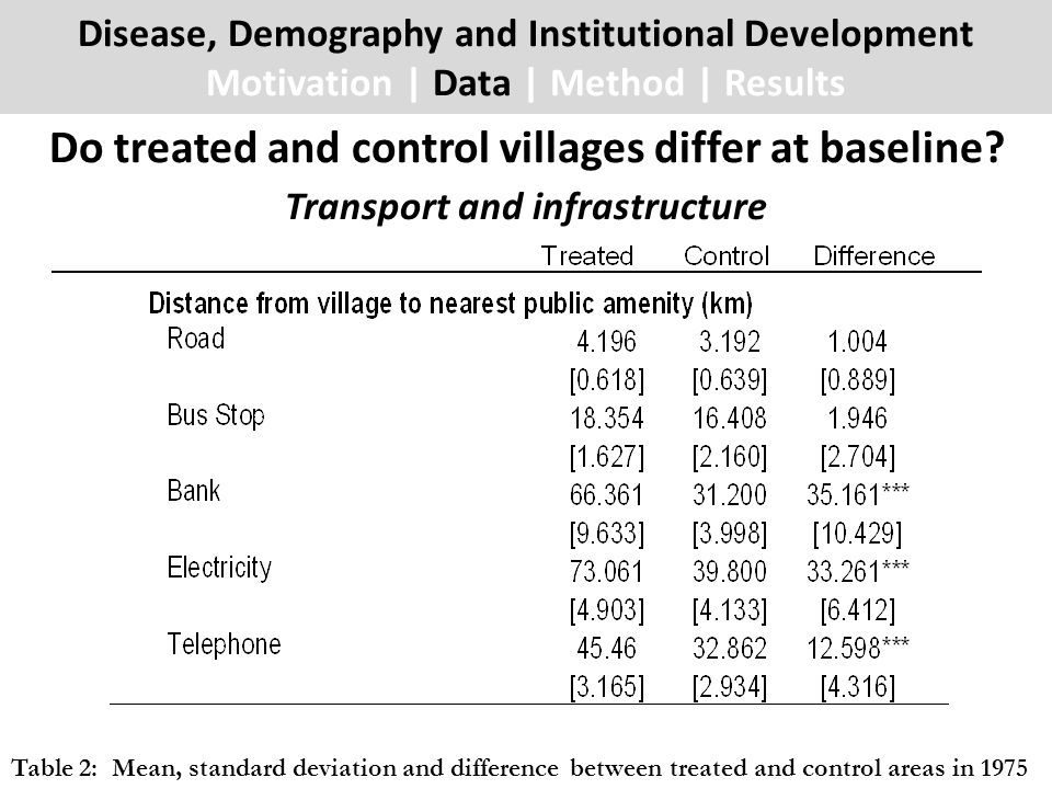 Do treated and control villages differ at baseline? Disease, Demography and Institutional Development Motivation | Data | Method | Results Transport a
