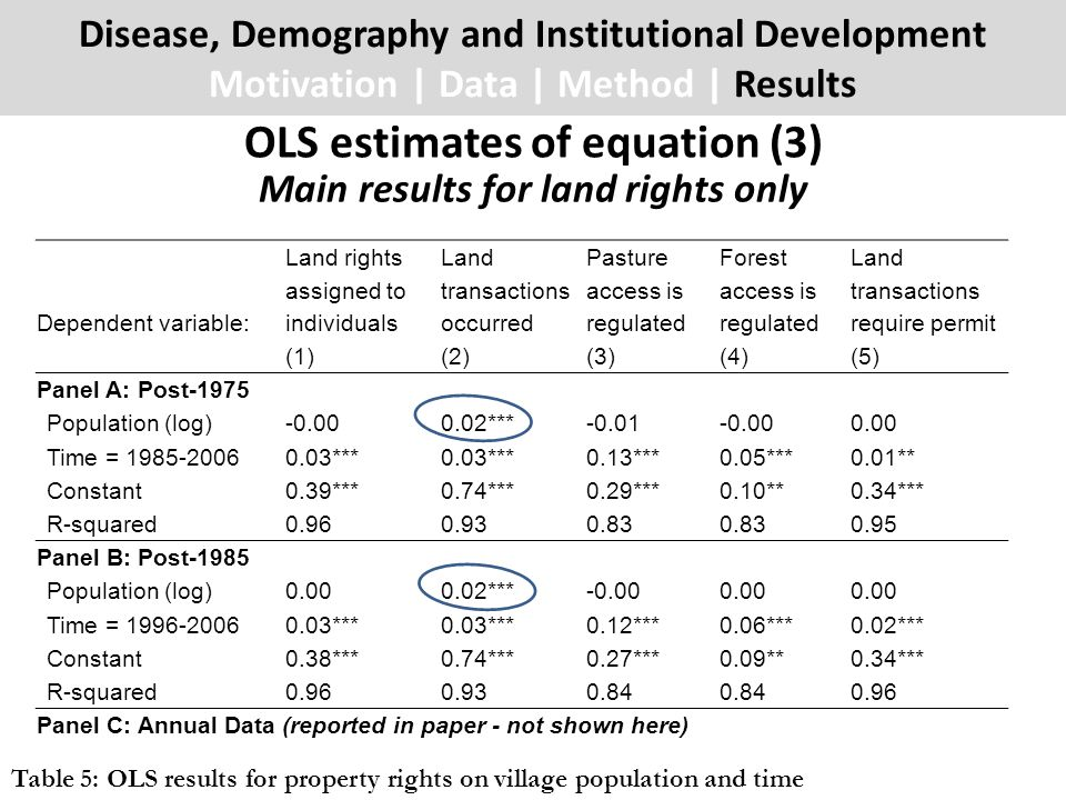 Disease, Demography and Institutional Development Motivation | Data | Method | Results OLS estimates of equation (3) Dependent variable: Land rights a