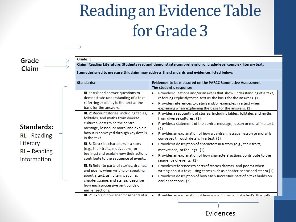 Reading an Evidence Table for Grade 3 Grade Claim Standards: RL –Reading Literary RI – Reading Information Evidences 38