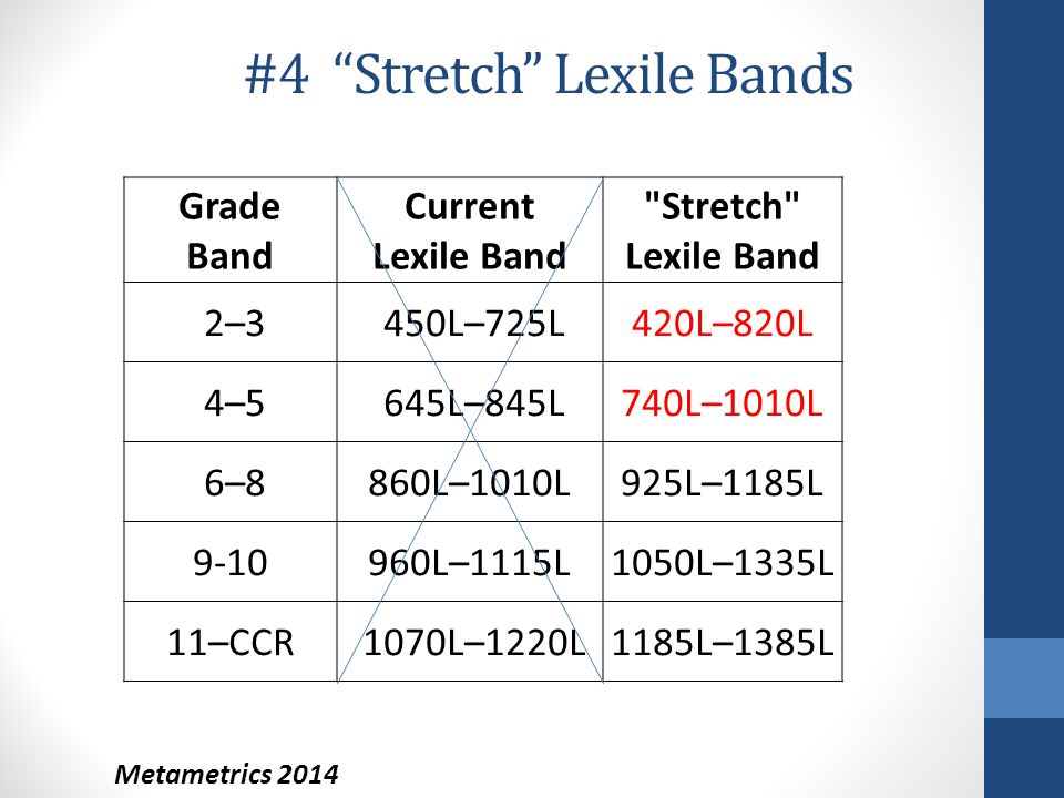"#4 ""Stretch"" Lexile Bands Metametrics 2014 Grade Band Current Lexile Band"