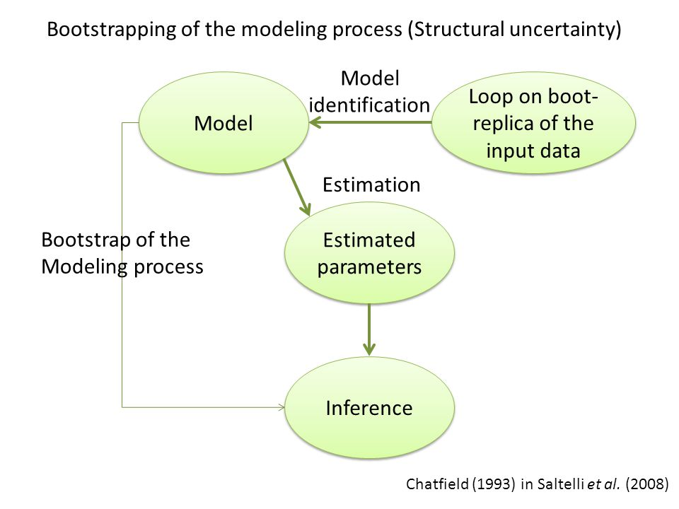 Estimated parameters Estimated parameters Model Loop on boot- replica of the input data Inference Chatfield (1993) in Saltelli et al.