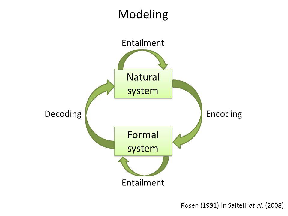Rosen (1991) in Saltelli et al. (2008) Natural system Natural system Formal system Formal system Entailment EncodingDecoding Modeling