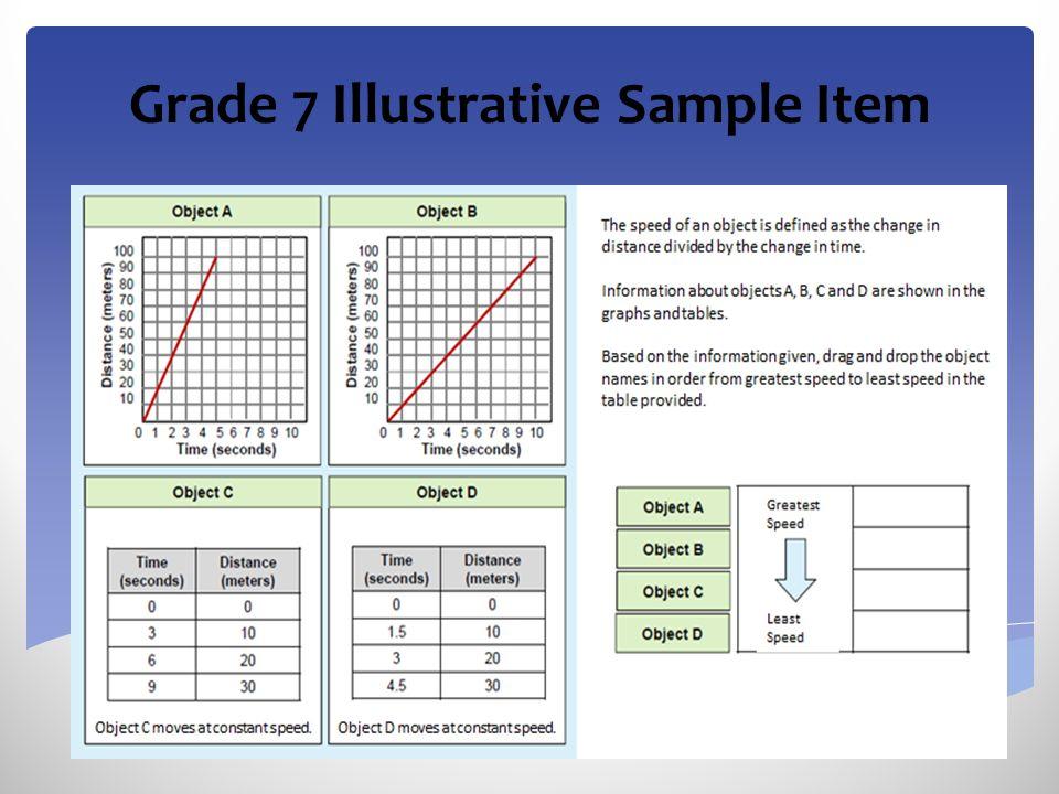 Grade 7 Illustrative Sample Item 15 Grade 7 Illustrative Sample Item