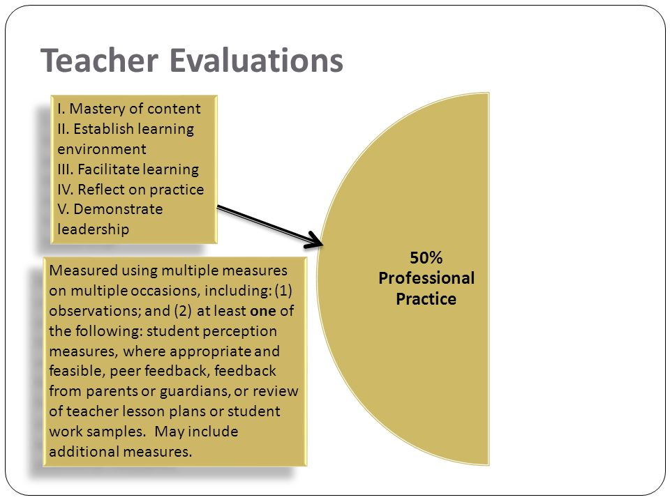 Teacher Evaluations 50% Professional Practice I.Mastery of content II.