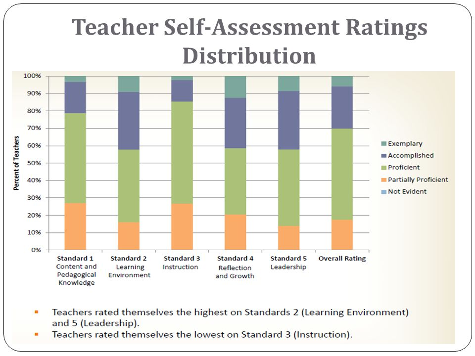 Teacher Self-Assessment Ratings Distribution