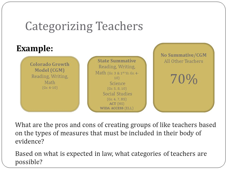 Example: Categorizing Teachers No Summative/CGM All Other Teachers 70% Colorado Growth Model (CGM) Reading, Writing, Math (Gr.