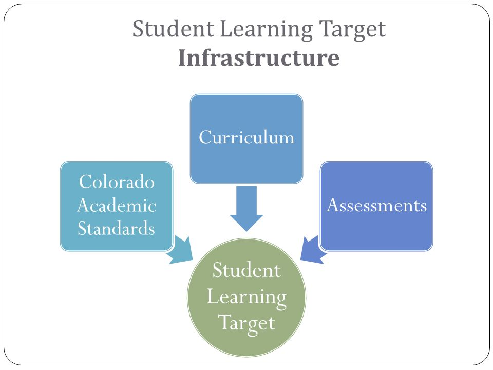 Student Learning Target Colorado Academic Standards CurriculumAssessments Student Learning Target Infrastructure