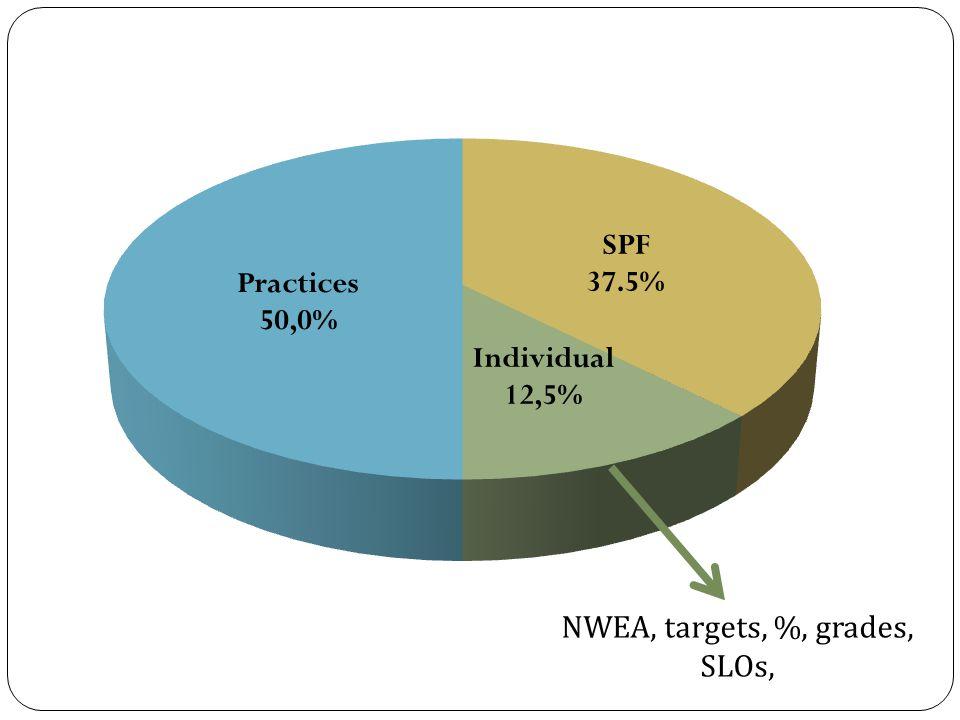 NWEA, targets, %, grades, SLOs,