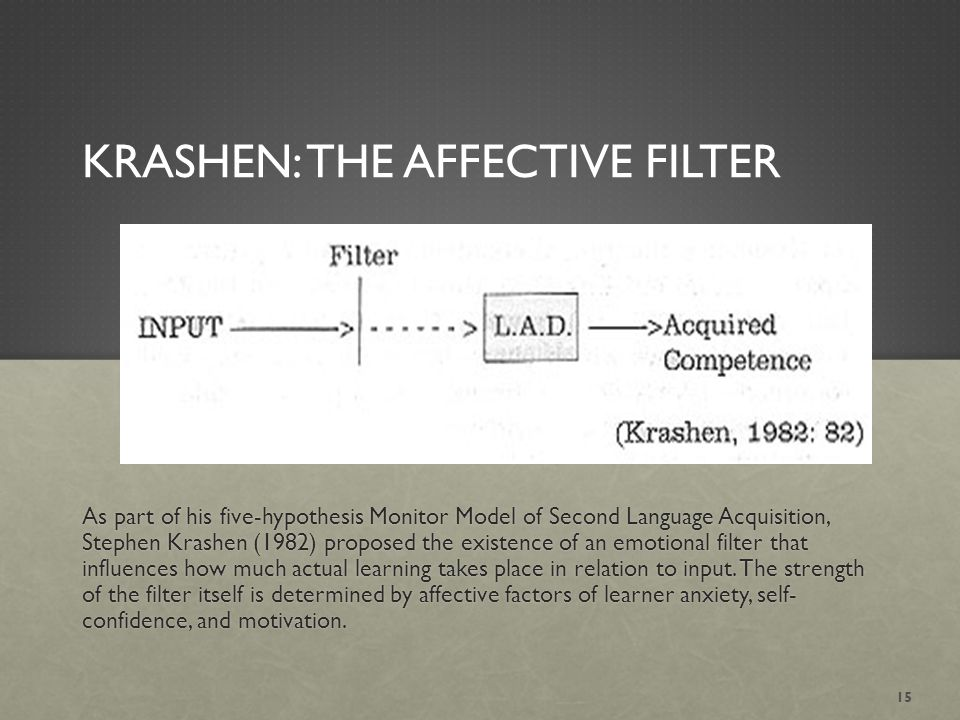 KRASHEN: THE AFFECTIVE FILTER As part of his five-hypothesis Monitor Model of Second Language Acquisition, Stephen Krashen (1982) proposed the existence of an emotional filter that influences how much actual learning takes place in relation to input.