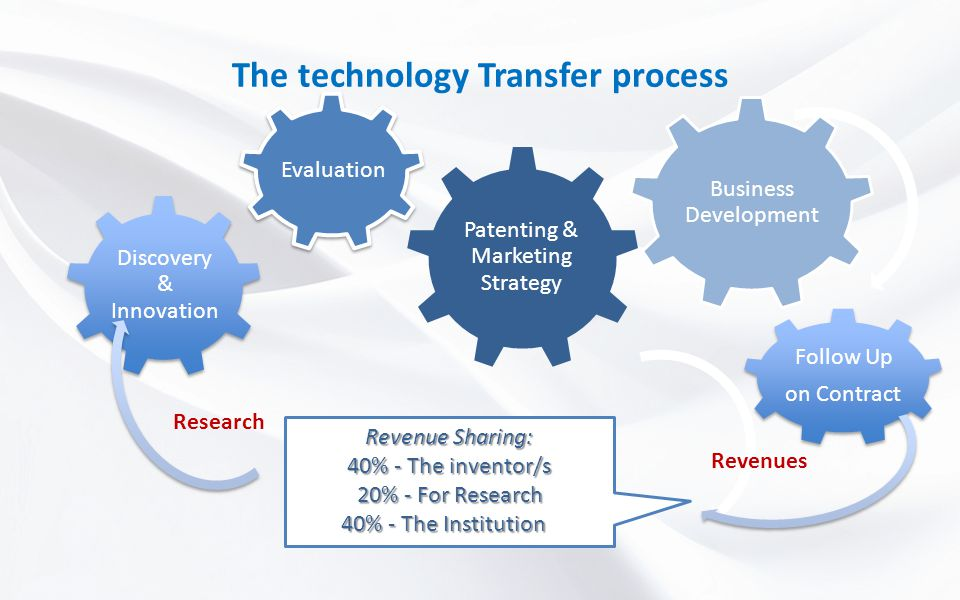 The technology Transfer process Evaluation Patenting & Marketing Strategy Business Development Follow Up on Contract Revenues Revenue Sharing: 40% - T