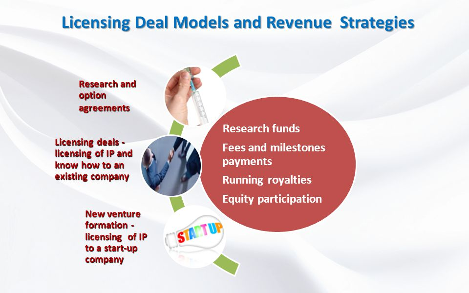 Licensing Deal Models and Revenue Strategies Research funds Fees and milestones payments Running royalties Equity participation Research and option ag