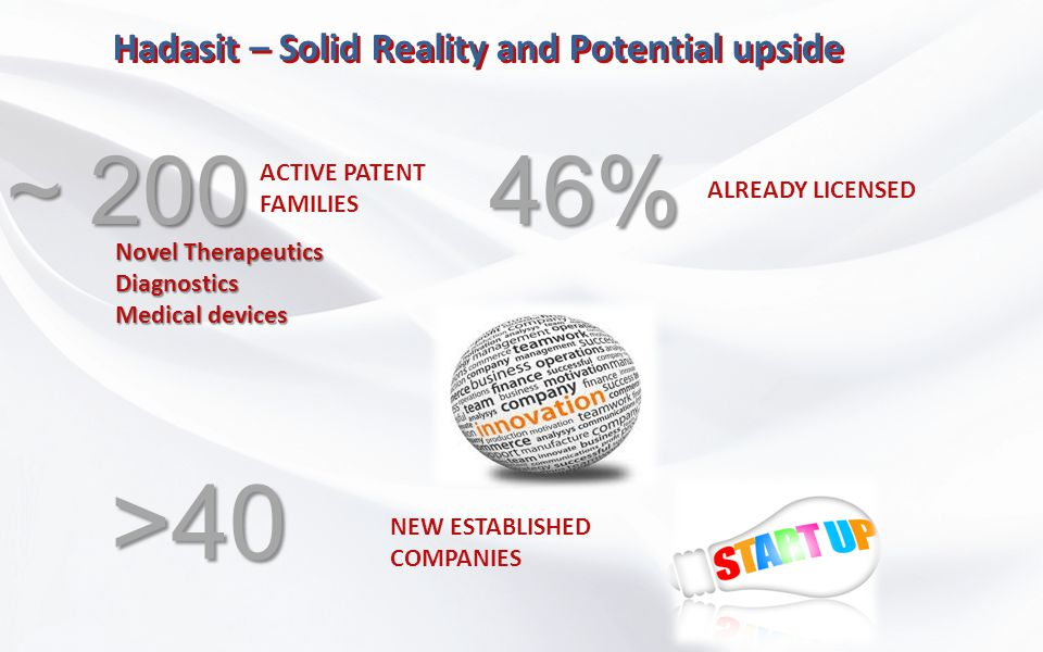 Hadasit – Solid Reality and Potential upside ACTIVE PATENT FAMILIES ~ 200 ALREADY LICENSED 46% NEW ESTABLISHED COMPANIES >40 Novel Therapeutics Diagno