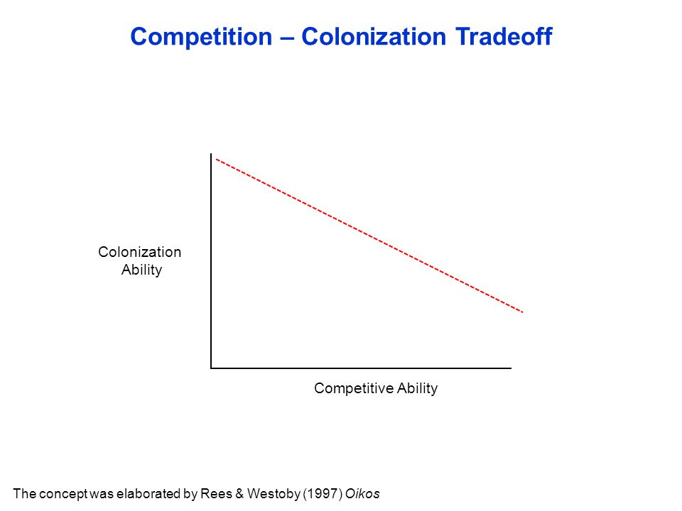 Competition – Colonization Tradeoff The concept was elaborated by Rees & Westoby (1997) Oikos Competitive Ability Colonization Ability