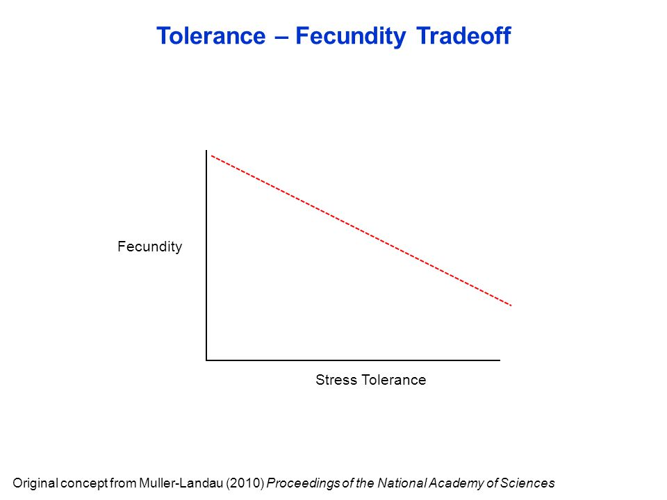 Tolerance – Fecundity Tradeoff Original concept from Muller-Landau (2010) Proceedings of the National Academy of Sciences Stress Tolerance Fecundity