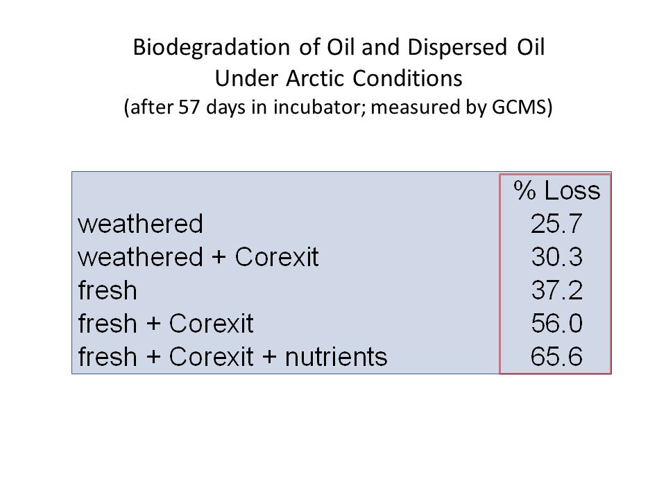 Biodegradation of Oil and Dispersed Oil Under Arctic Conditions (after 57 days in incubator; measured by GCMS)