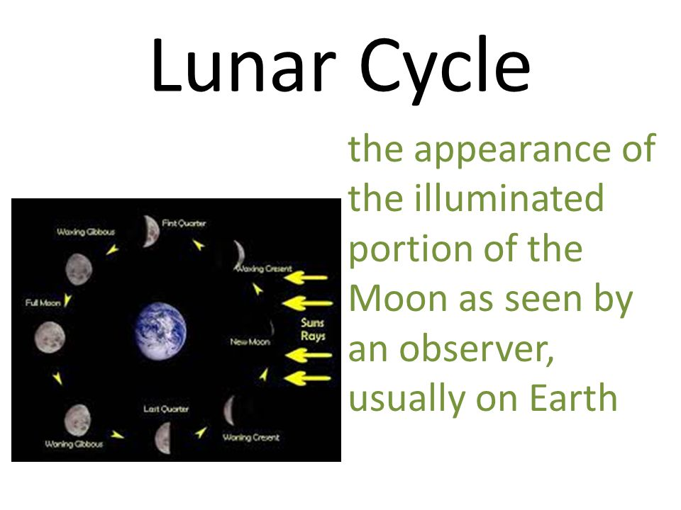 Lunar Cycle the appearance of the illuminated portion of the Moon as seen by an observer, usually on Earth
