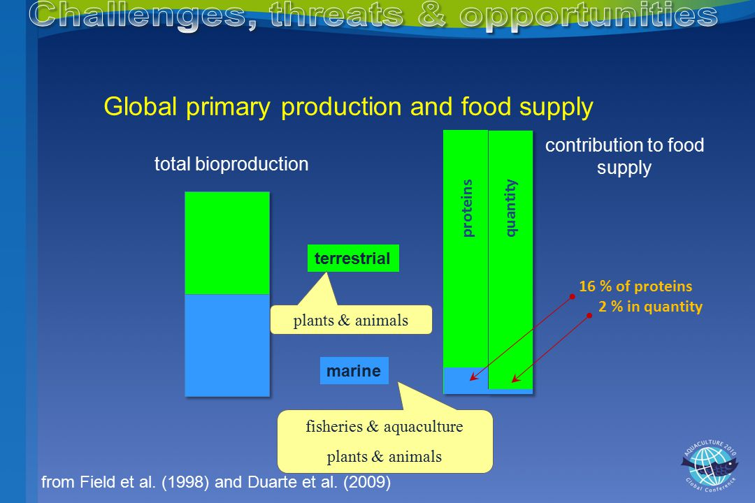 Global primary production and food supply total bioproduction contribution to food supply terrestrial marine from Field et al.