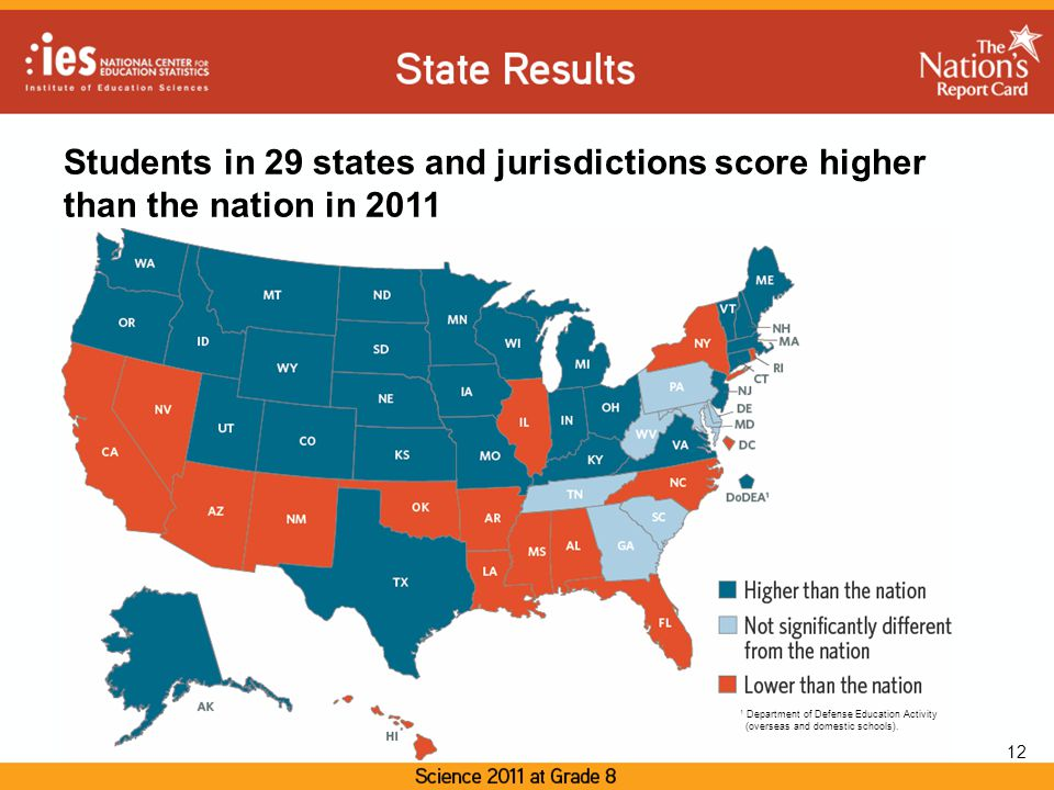 Students in 29 states and jurisdictions score higher than the nation in 2011 12 1 Department of Defense Education Activity (overseas and domestic schools).