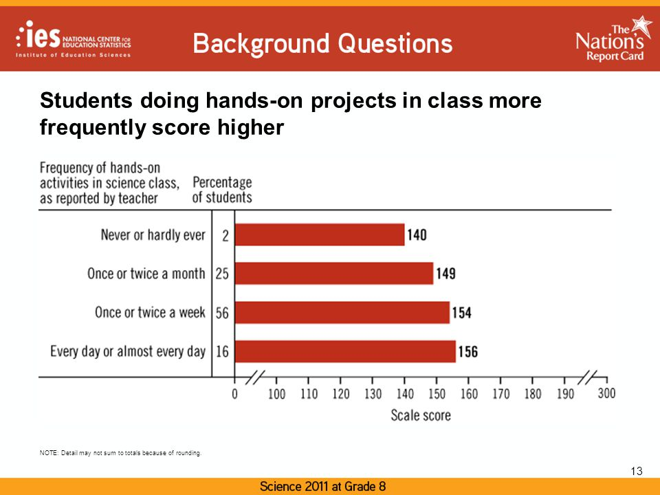 Students doing hands-on projects in class more frequently score higher 13 NOTE: Detail may not sum to totals because of rounding.