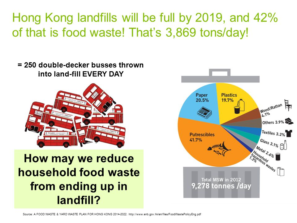 Hong Kong landfills will be full by 2019, and 42% of that is food waste! That's 3,869 tons/day! Source: A FOOD WASTE & YARD WASTE PLAN FOR HONG KONG 2