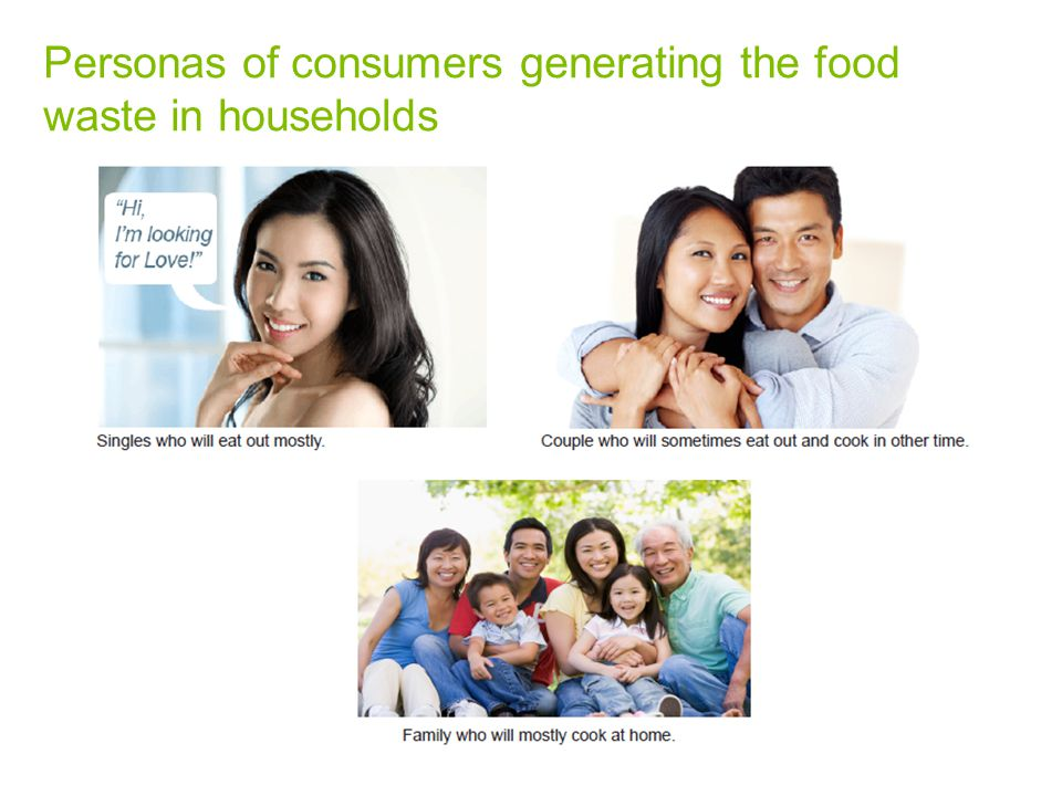 Personas of consumers generating the food waste in households