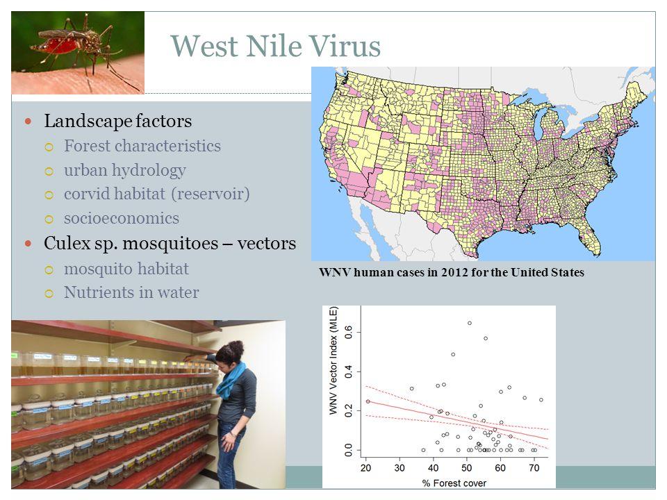 West Nile Virus Landscape factors  Forest characteristics  urban hydrology  corvid habitat (reservoir)  socioeconomics Culex sp.