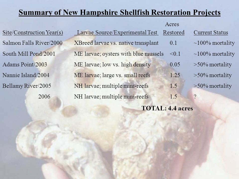 Acres Site/Construction Year(s) Larvae Source/Experimental Test RestoredCurrent Status Salmon Falls River/2000XBreed larvae vs.