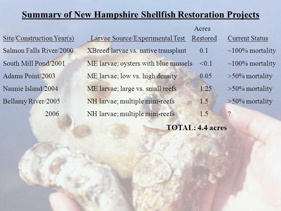 Acres Site/Construction Year(s) Larvae Source/Experimental Test RestoredCurrent Status Salmon Falls River/2000XBreed larvae vs. native transplant0.1~1