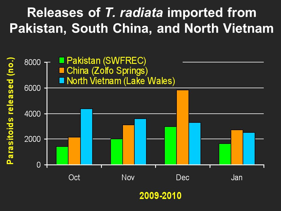 Releases of T. radiata imported from Pakistan, South China, and North Vietnam