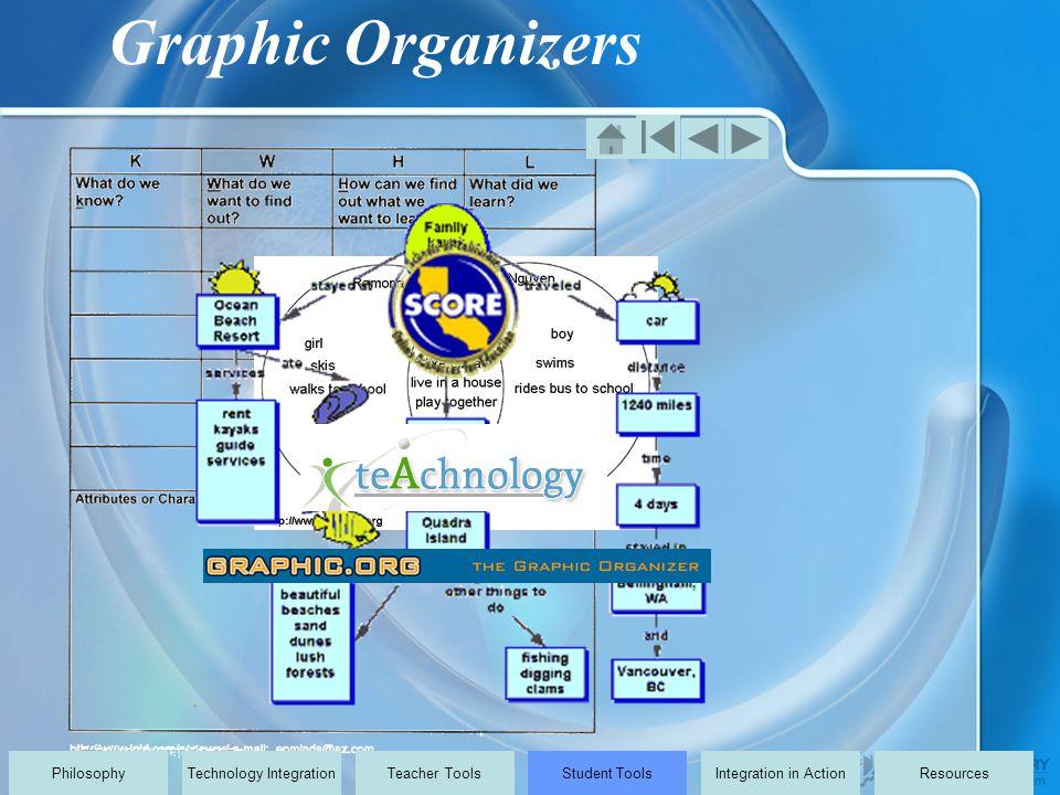 Graphic Organizers PhilosophyTechnology IntegrationTeacher ToolsStudent ToolsIntegration in ActionResources