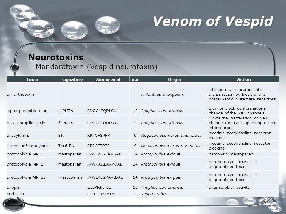 Venom of Vespid Neurotoxins Mandaratoxin (Vespid neurotoxin) ToxinsignatureAmino acida.aOriginAction philanthotoxinPhilanthus triangulum inhibition of