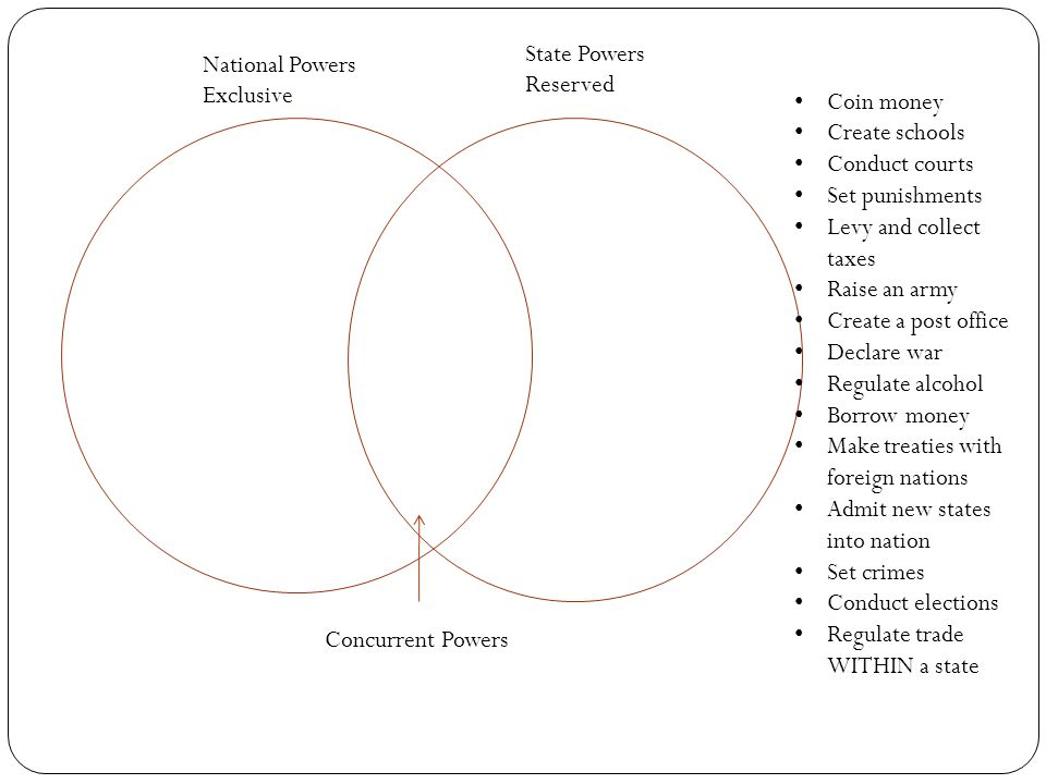 National Powers Exclusive State Powers Reserved Concurrent Powers Coin money Create schools Conduct courts Set punishments Levy and collect taxes Raise an army Create a post office Declare war Regulate alcohol Borrow money Make treaties with foreign nations Admit new states into nation Set crimes Conduct elections Regulate trade WITHIN a state