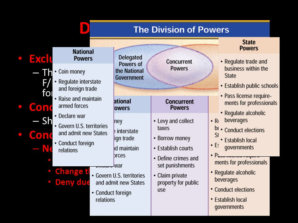 Division of Powers Exclusive v.