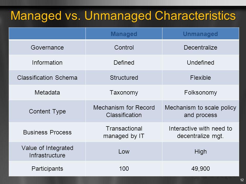 ManagedUnmanaged GovernanceControlDecentralize InformationDefinedUndefined Classification SchemaStructuredFlexible MetadataTaxonomyFolksonomy Content