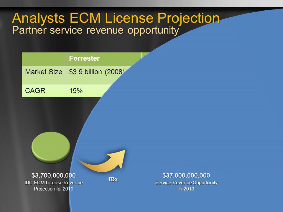 32 $11,100,000,000 Service Revenue Opportunity In 2010 $3,700,000,000 IDC ECM License Revenue Projection for 2010 $37,000,000,000 Service Revenue Oppo