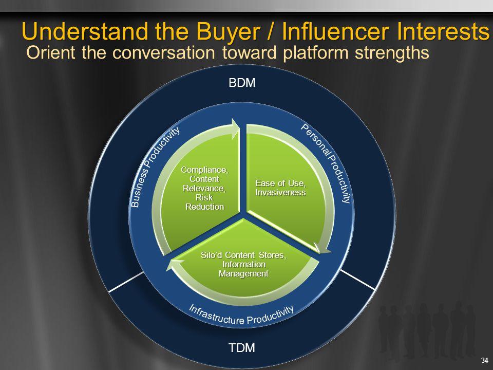 Understand the Buyer / Influencer Interests Orient the conversation toward platform strengths 34 Understand the Buyer / Influencer Interests Understan