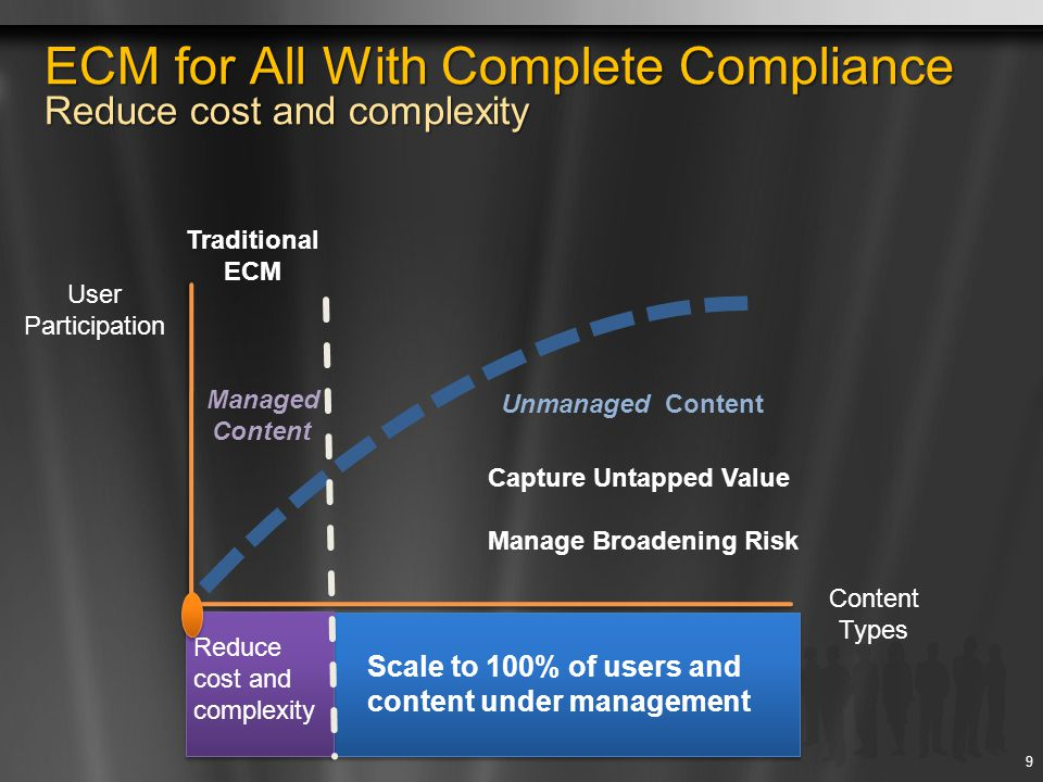 Traditional ECM Managed Content Capture Untapped Value Manage Broadening Risk User Participation Content Types Scale to 100% of users and content unde