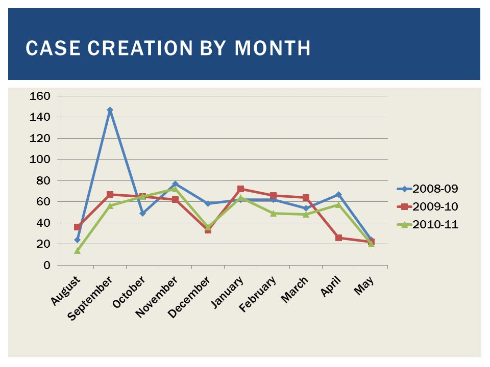 CASE CREATION BY MONTH