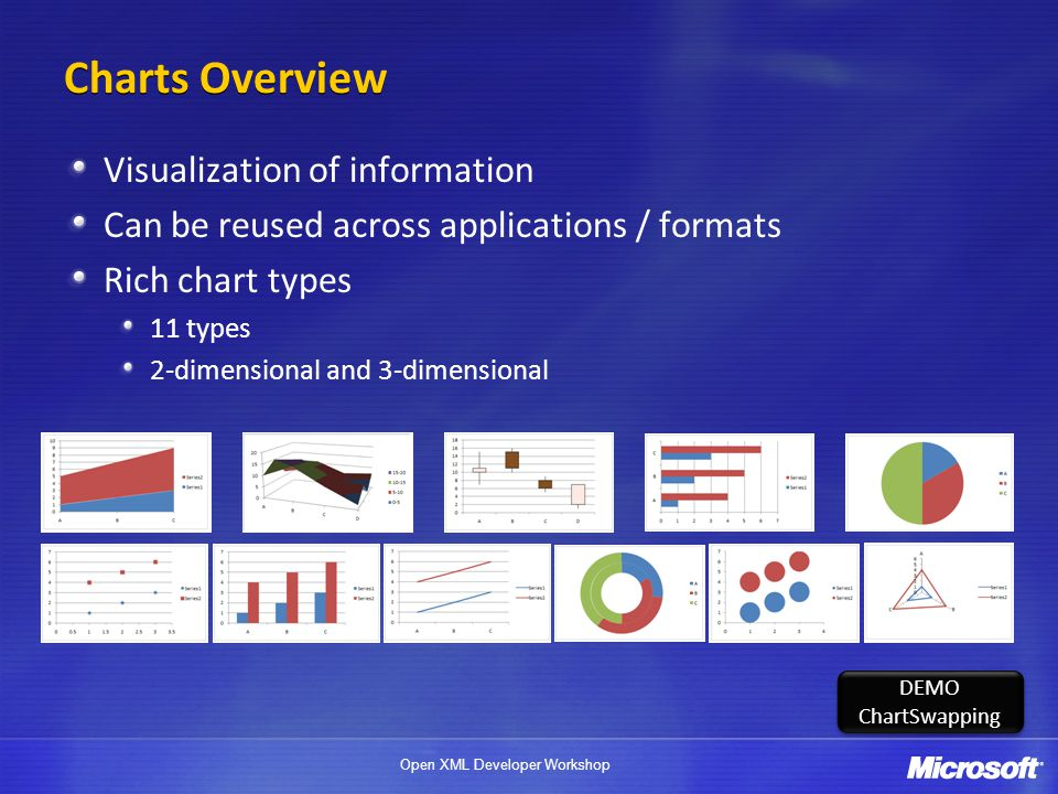 Open XML Developer Workshop Charts Overview Visualization of information Can be reused across applications / formats Rich chart types 11 types 2-dimensional and 3-dimensional DEMO ChartSwapping DEMO ChartSwapping