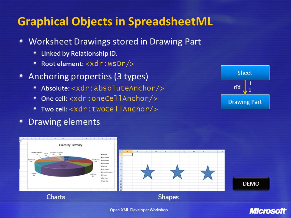 Open XML Developer Workshop Graphical Objects in SpreadsheetML Worksheet Drawings stored in Drawing Part Linked by Relationship ID.