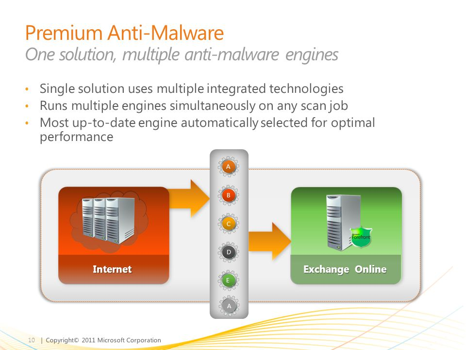 | Copyright© 2011 Microsoft Corporation Internet A B C E D Exchange Online Single solution uses multiple integrated technologies Runs multiple engines