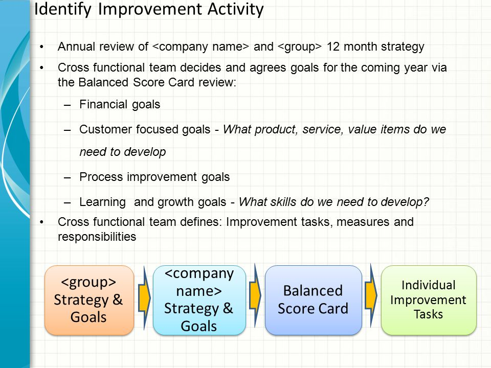 Identify Improvement Activity Strategy & Goals Individual Improvement Tasks Balanced Score Card Annual review of and 12 month strategy Cross functional team decides and agrees goals for the coming year via the Balanced Score Card review: –Financial goals –Customer focused goals - What product, service, value items do we need to develop –Process improvement goals –Learning and growth goals - What skills do we need to develop.