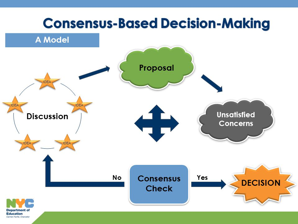 IDEA 11 A Model Discussion Proposal Consensus Check YesNo DECISION Unsatisfied Concerns