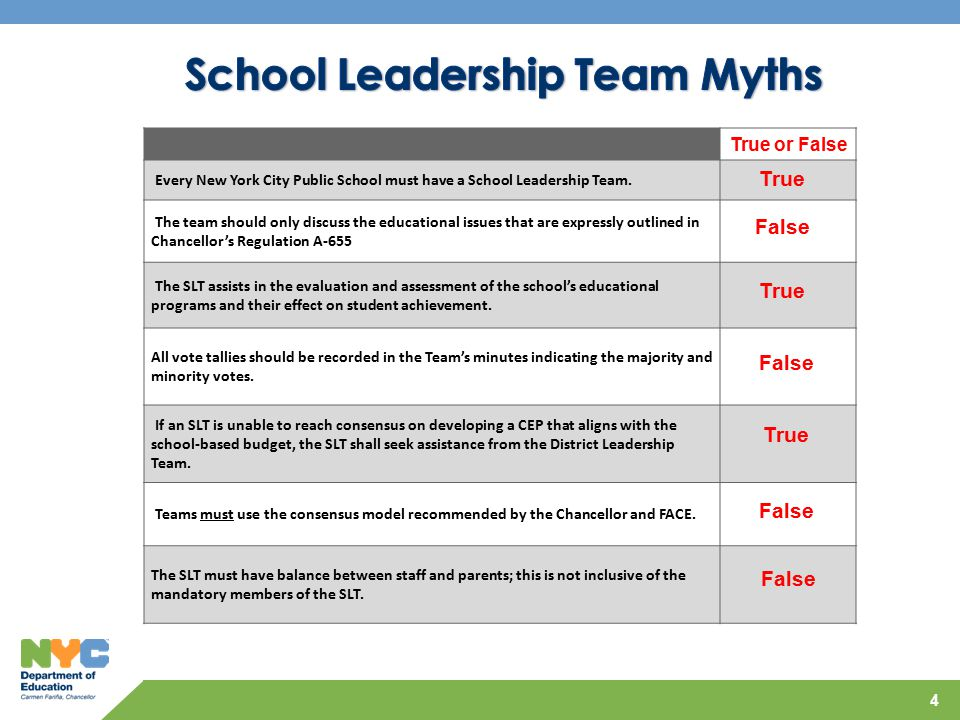 4 True or False Every New York City Public School must have a School Leadership Team.