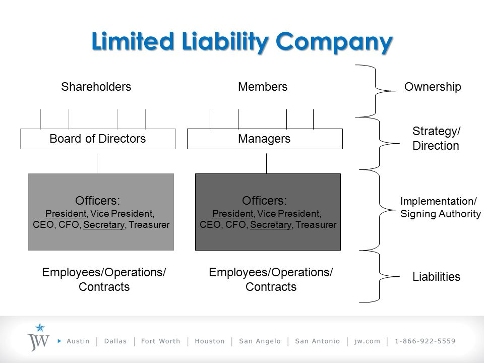 Limited Liability Company Officers: President, Vice President, CEO, CFO, Secretary, Treasurer Employees/Operations/ Contracts Board of Directors ShareholdersOwnership Strategy/ Direction Implementation/ Signing Authority Liabilities Officers: President, Vice President, CEO, CFO, Secretary, Treasurer Employees/Operations/ Contracts Managers Members
