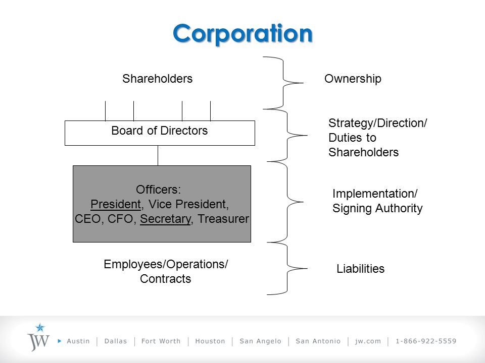 Corporation Officers: President, Vice President, CEO, CFO, Secretary, Treasurer Employees/Operations/ Contracts Board of Directors ShareholdersOwnership Strategy/Direction/ Duties to Shareholders Implementation/ Signing Authority Liabilities